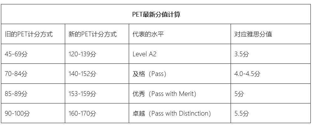 PET考试介绍
